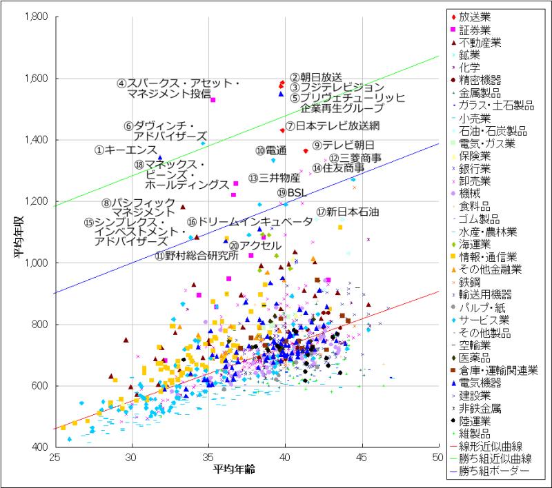 平均年齢-平均年収散布図