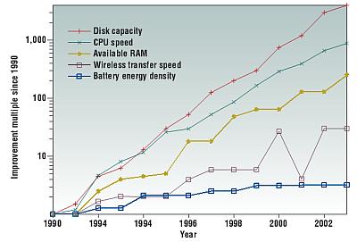 Improvement Multiple since 1990