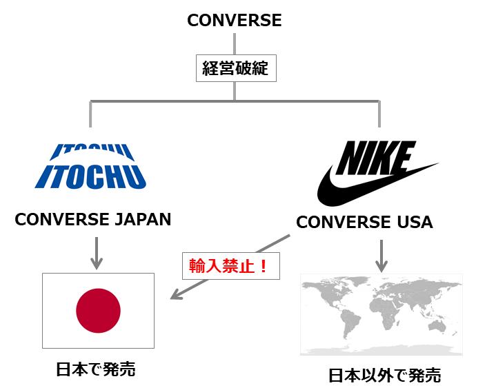 日本とアメリカのコンバースの会社の違い