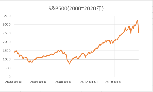 S&P500の株価推移(2000~2020年)