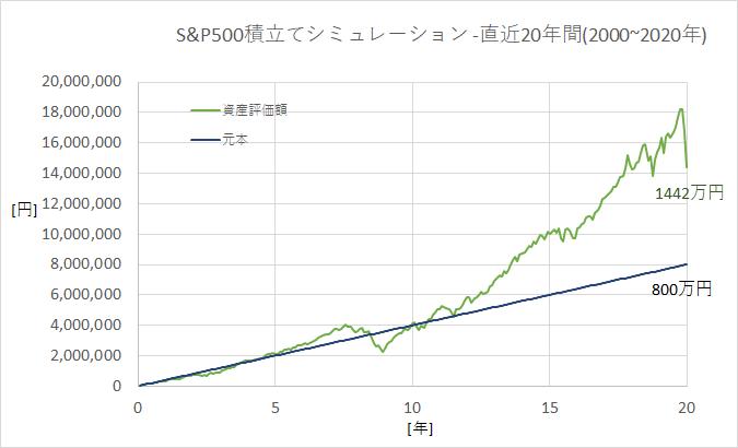 つみたてNISAシミュレーション(S&P500-2000~2020年)
