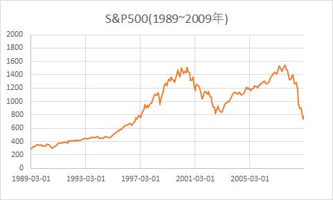 S&P500株価推移(1989~2009)