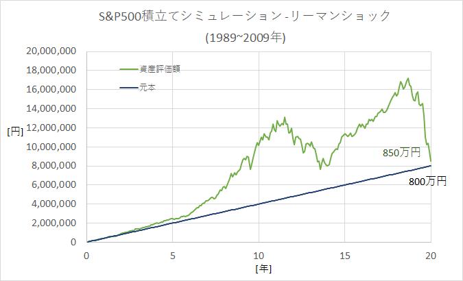 つみたてNISAシミュレーション(S&P500-1989~2009年)
