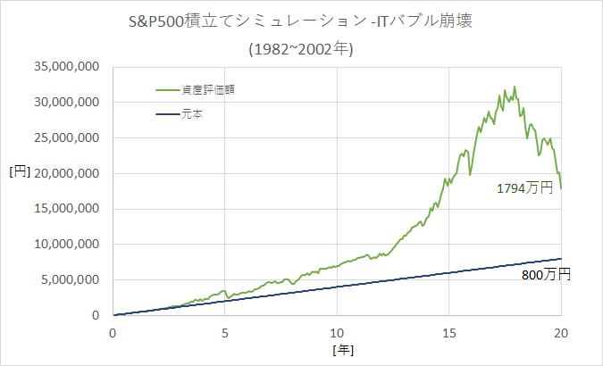 つみたてNISAシミュレーション(S&P500-1982~2002年)