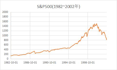 S&P500株価推移(1982~2002)