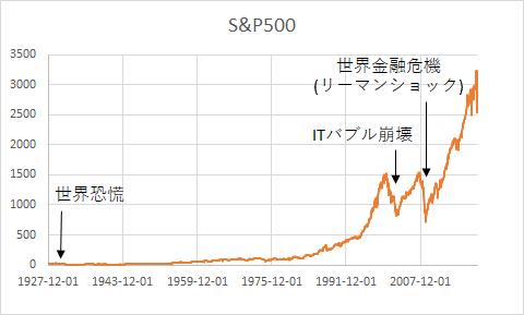 S&P500の株価推移(全データ)