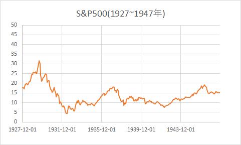S&P500株価推移(1927~1947;世界恐慌時期)