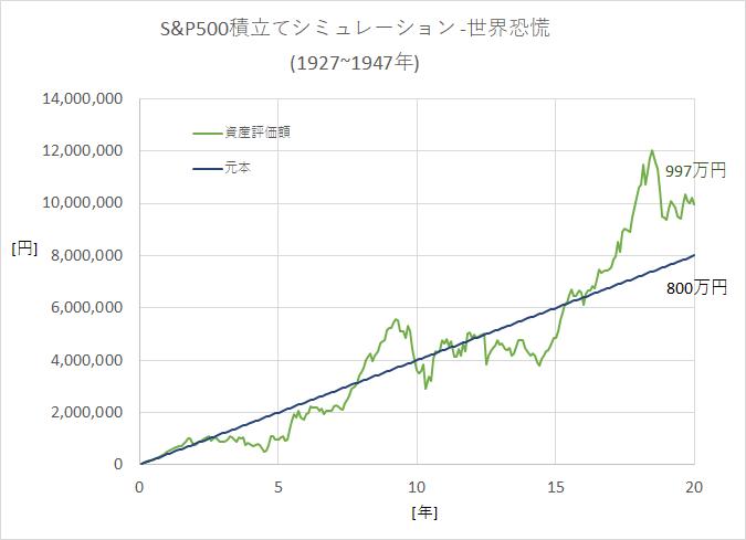つみたてNISAシミュレーション(S&P500-1927~1947年)