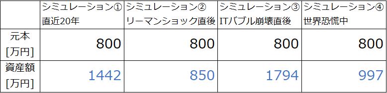 シミュレーション結果一覧(つみたてNISAで20年、S&P500)