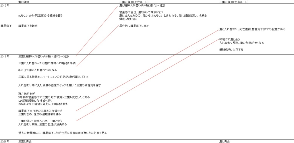 f:id:Lag_TY:20160830161103j:plain