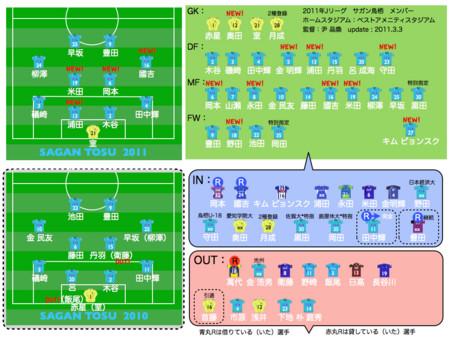 2011年J2 各クラブプレビュー サ...