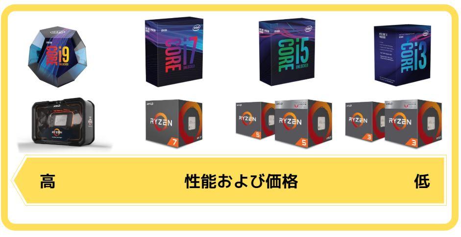 CPU|解説図