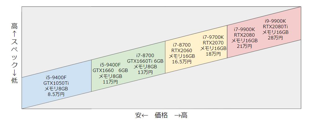 ゲーミングPC|価格図