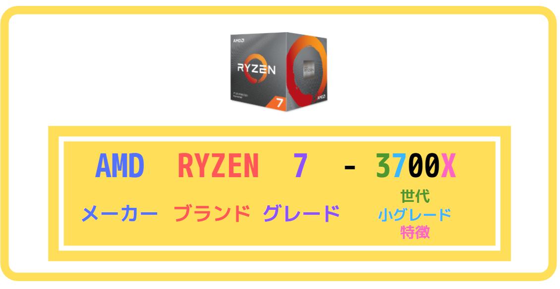 CPUの製品命名ルール|AMD