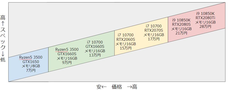 ゲーミングPC|価格