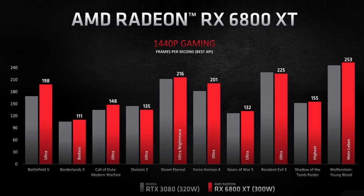 RX6800XTvsRTX3080