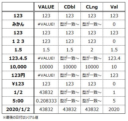 文字列⇒数値変換関数の早見表