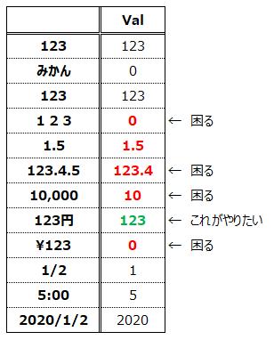 Val関数の変換早見表