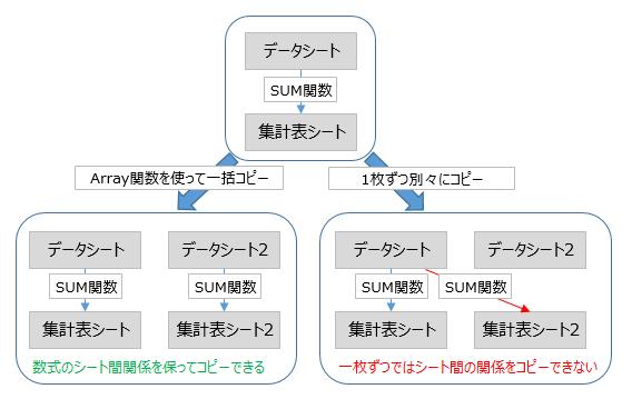 複数シートコピー時のシート数式の仕様
