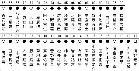日本ハム、東映
