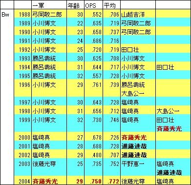 オリ1988-2004