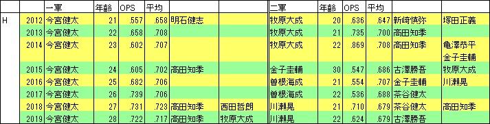 ソフトバンクSS2012-19