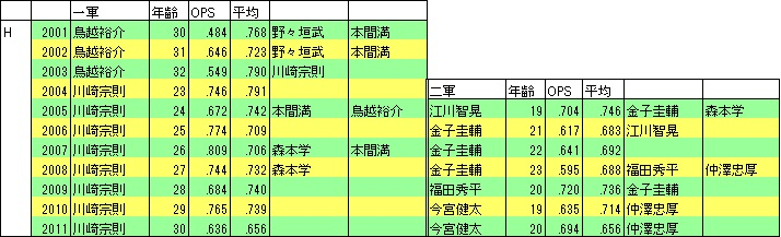 ダイエー・ソフトバンクSS2001-11
