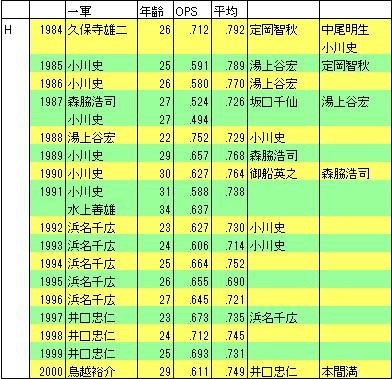 南海・ダイエーSS1984-2000