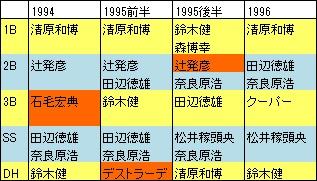 94-96西武IF