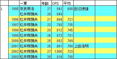 95-2003西武SS