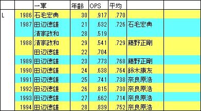 1986-94西武SS