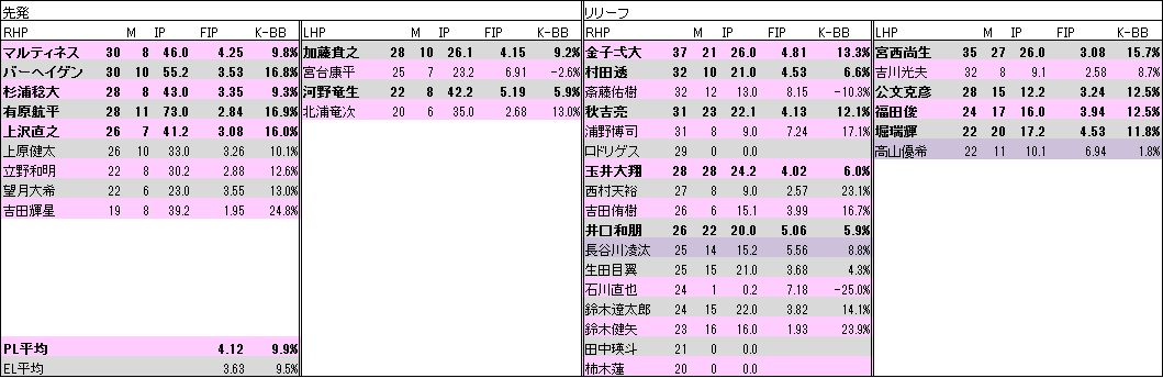 日本ハム投手年代表2020