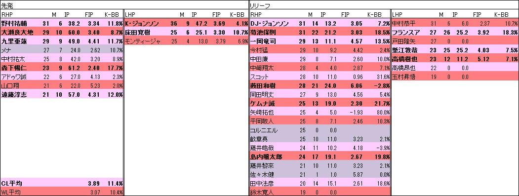 2020広島投手年代表