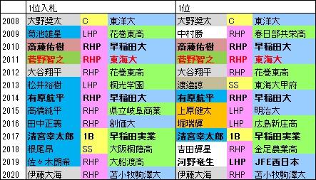 2008-20F