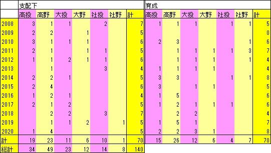 H2008-20ドラフト