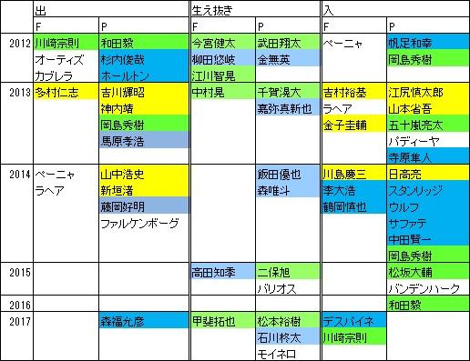 ホークス2012-17新戦力