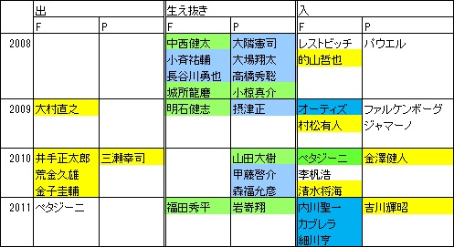 ホークス2008-11新戦力