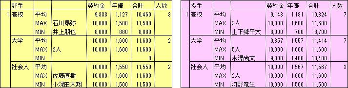 2019-20契約金1位