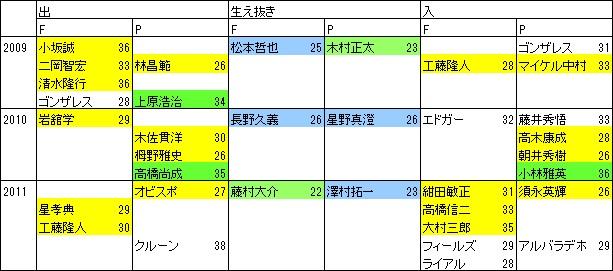 育成の巨人2009-11
