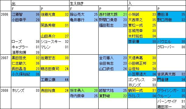 育成の巨人2006-08
