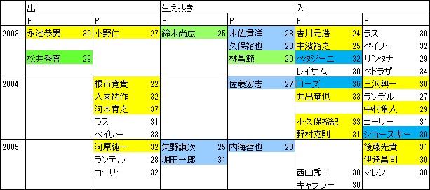育成の巨人2003-05