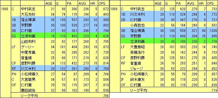 1988-89D野手