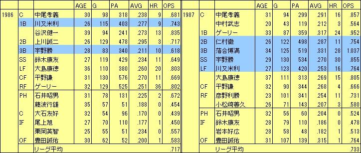 1986-87D野手