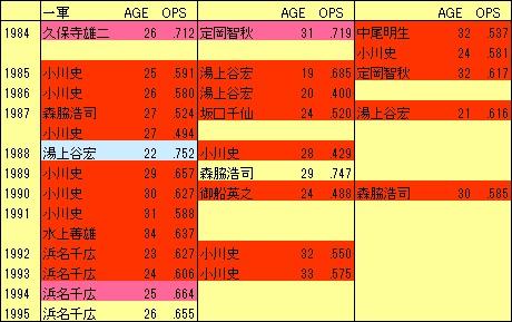 H1984-1995