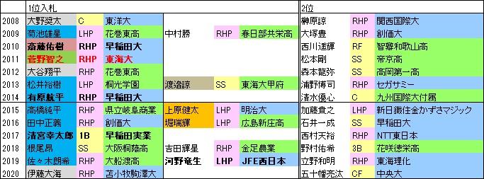 2008-20F上位指名