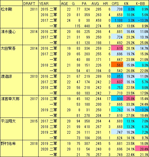 F若手起用2017-20