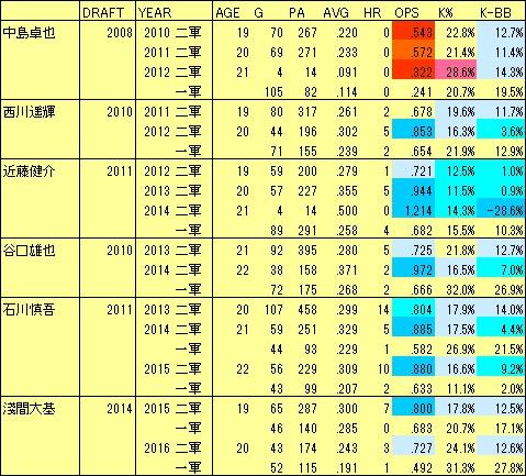 F若手起用2012-16