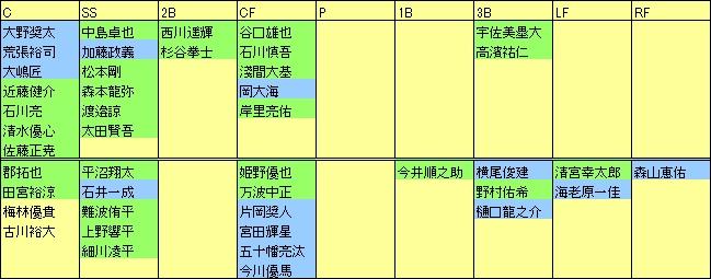 F野手1年目起用ポジション