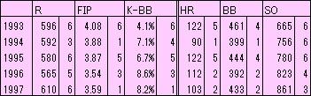 93-97H投手成績