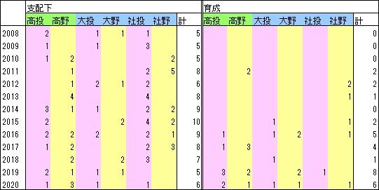 Bs指名数